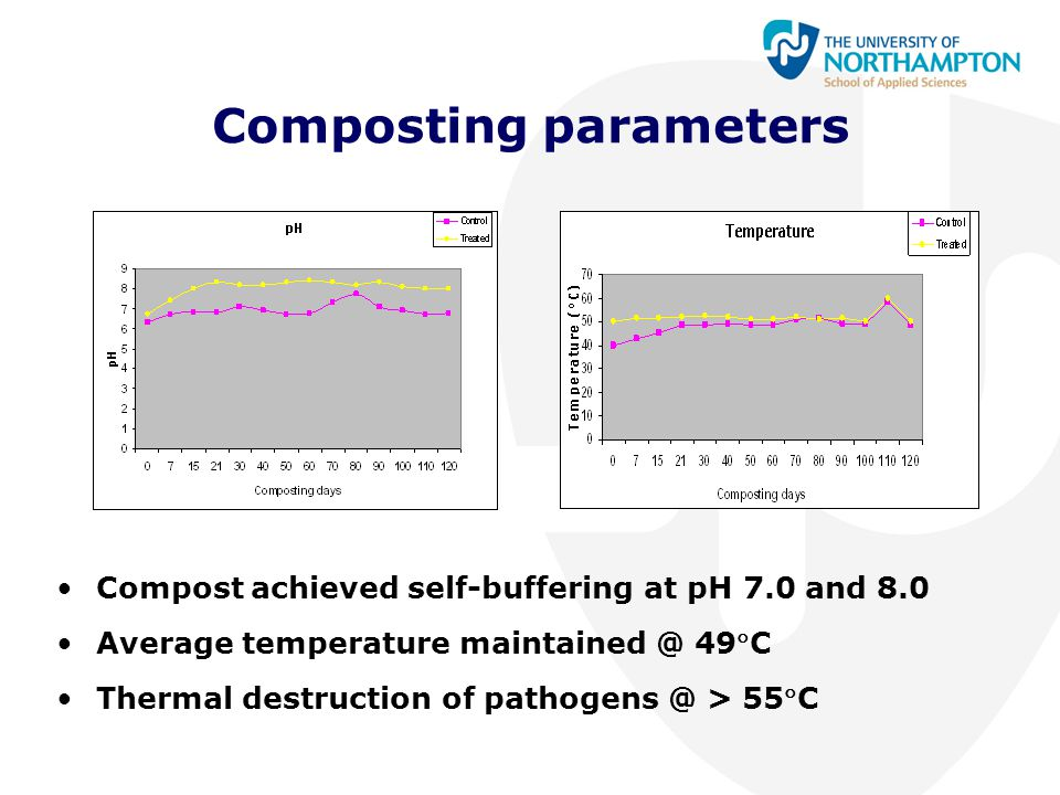 Composting parameters Compost achieved self-buffering at pH 7.0 and 8.0 Average temperature maintained @ 49C Thermal destruction of pathogens @ > 55