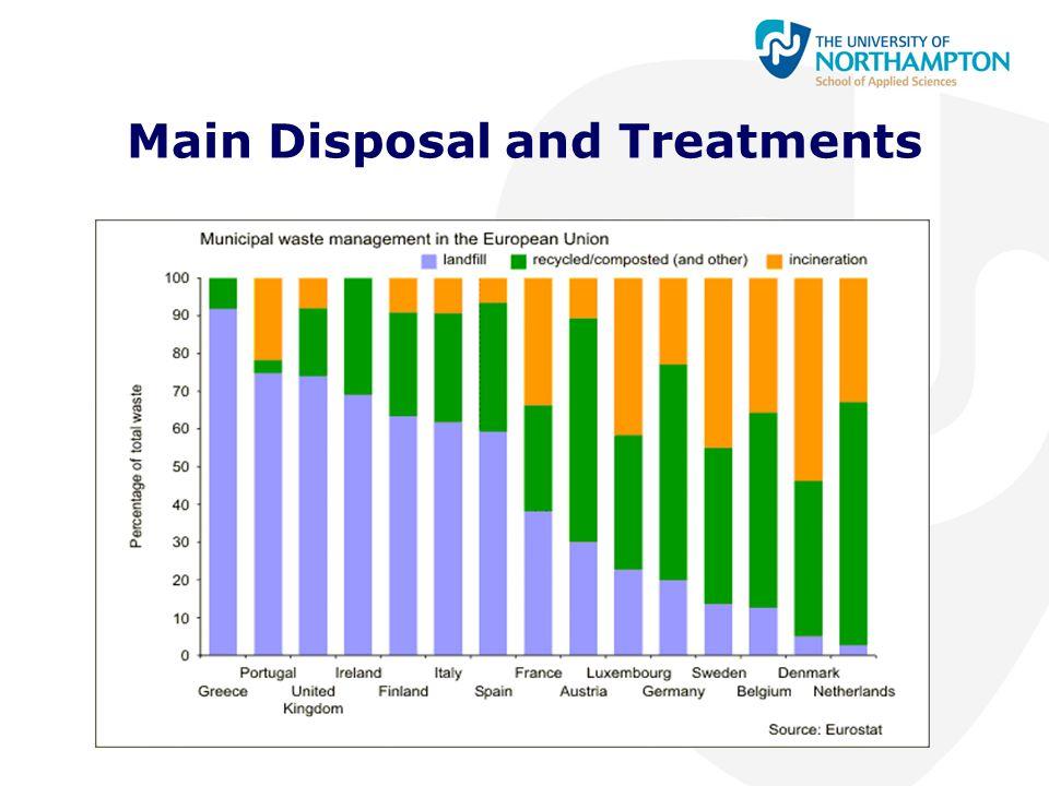 Main Disposal and Treatments