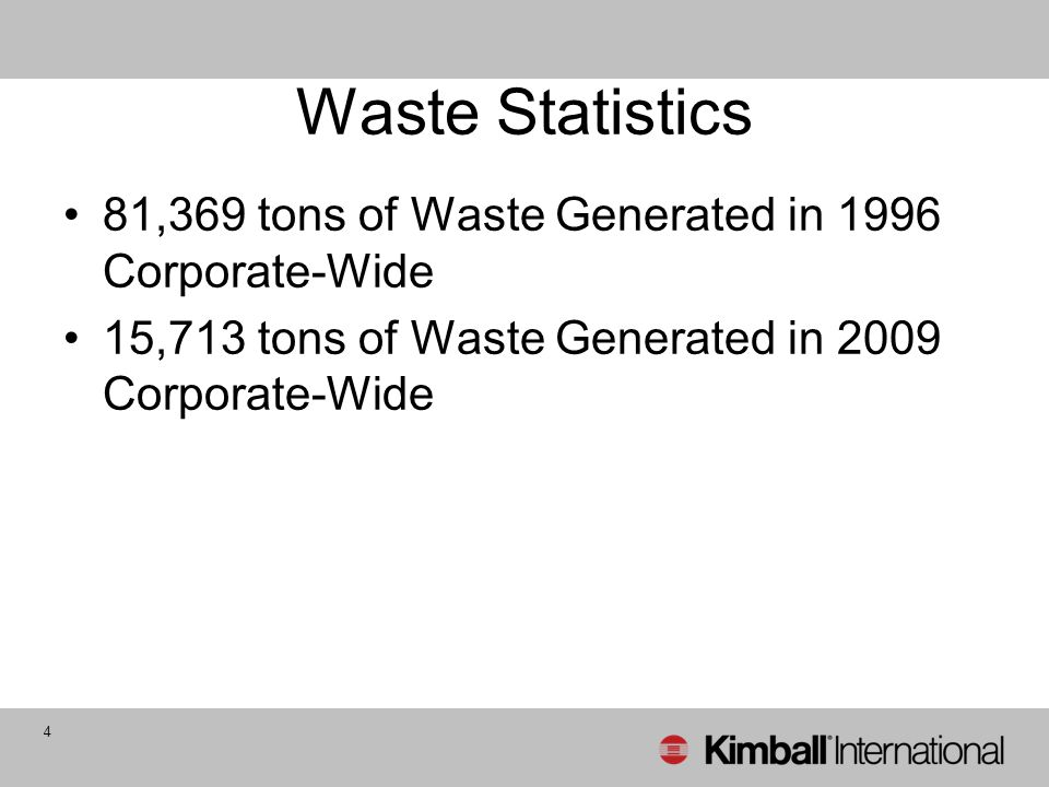 Waste Statistics 81,369 tons of Waste Generated in 1996 Corporate-Wide 15,713 tons of Waste Generated in 2009 Corporate-Wide 4