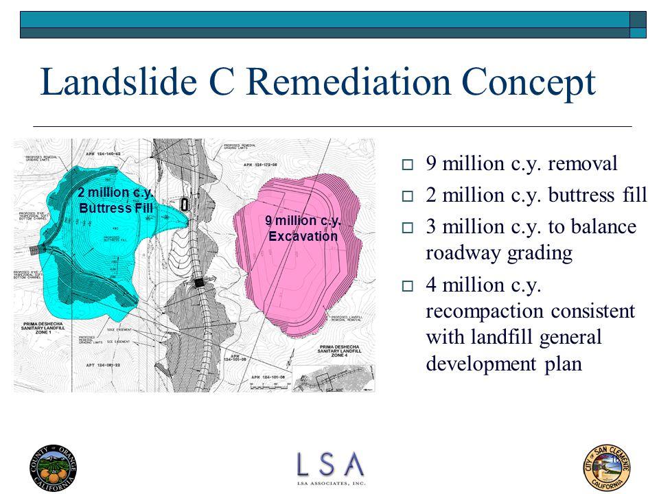 18 Landslide C Remediation Concept  9 million c.y. removal  2 million c.y. buttress fill  3 million c.y. to balance roadway grading  4 million c.y