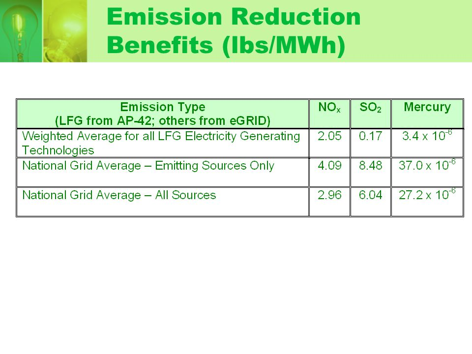Emission Reduction Benefits (lbs/MWh)