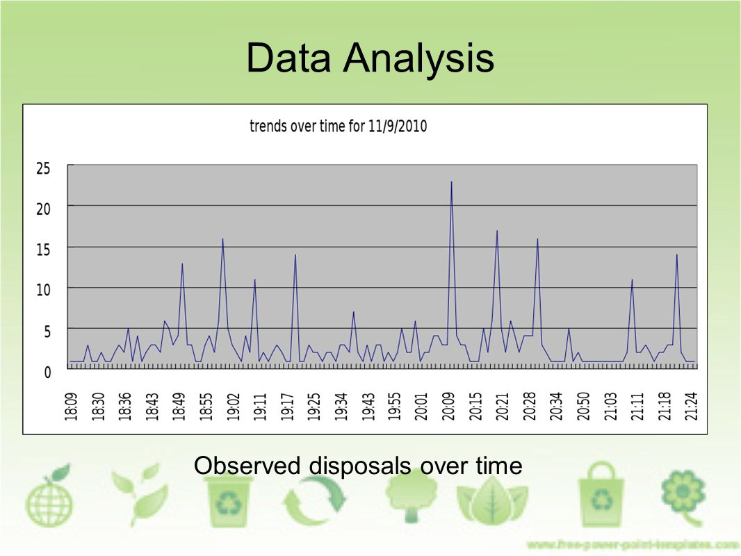 Data Analysis Observed disposals over time