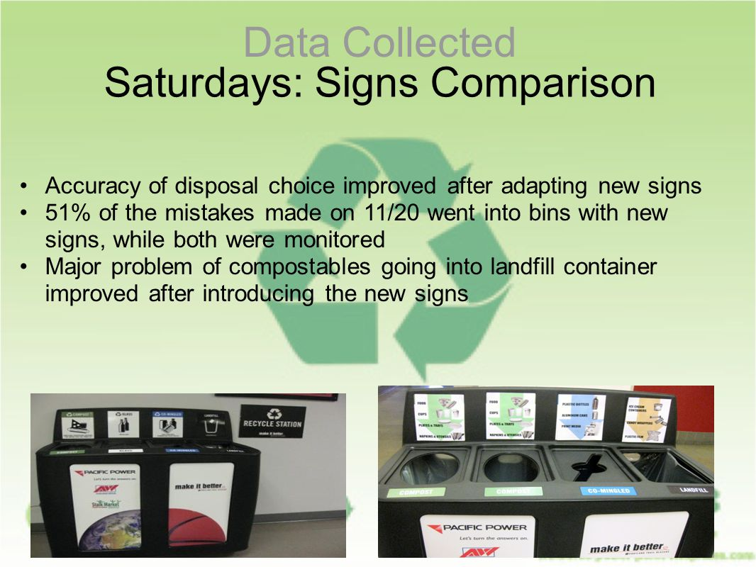 Data Collected Saturdays: Signs Comparison Accuracy of disposal choice improved after adapting new signs 51% of the mistakes made on 11/20 went into bins with new signs, while both were monitored Major problem of compostables going into landfill container improved after introducing the new signs