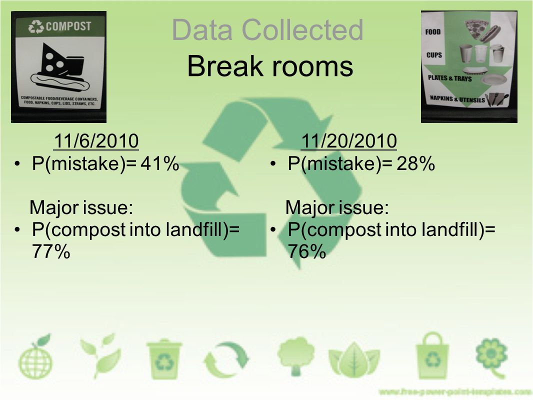 Data Collected Break rooms 11/6/2010 P(mistake)= 41% Major issue: P(compost into landfill)= 77% 11/20/2010 P(mistake)= 28% Major issue: P(compost into landfill)= 76%