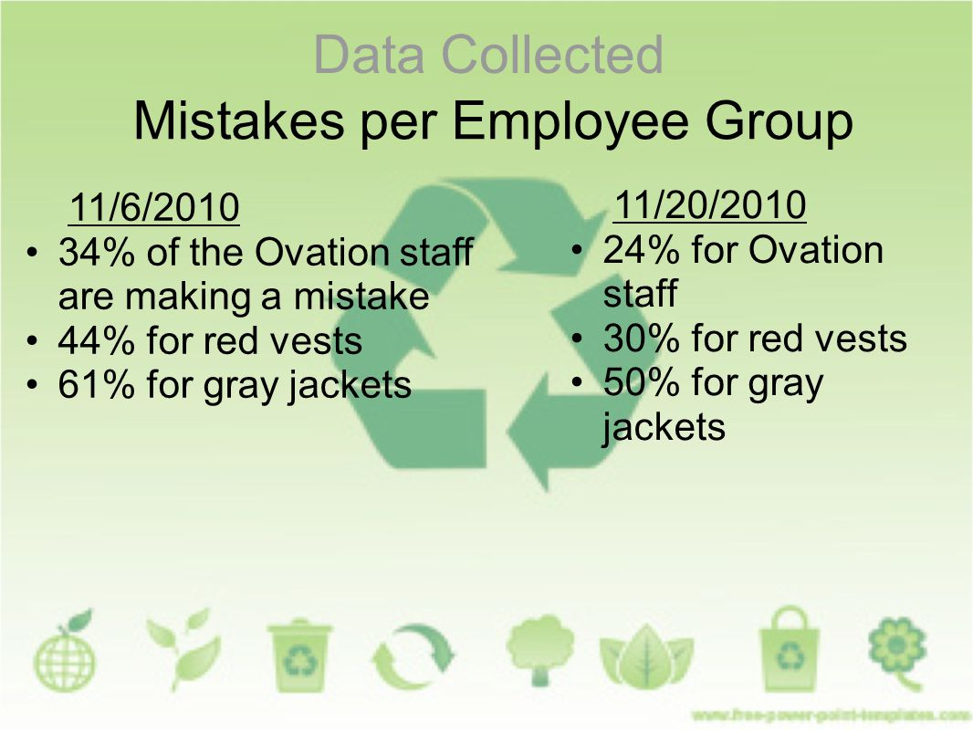 Data Collected Mistakes per Employee Group 11/6/2010 34% of the Ovation staff are making a mistake 44% for red vests 61% for gray jackets 11/20/2010 24% for Ovation staff 30% for red vests 50% for gray jackets
