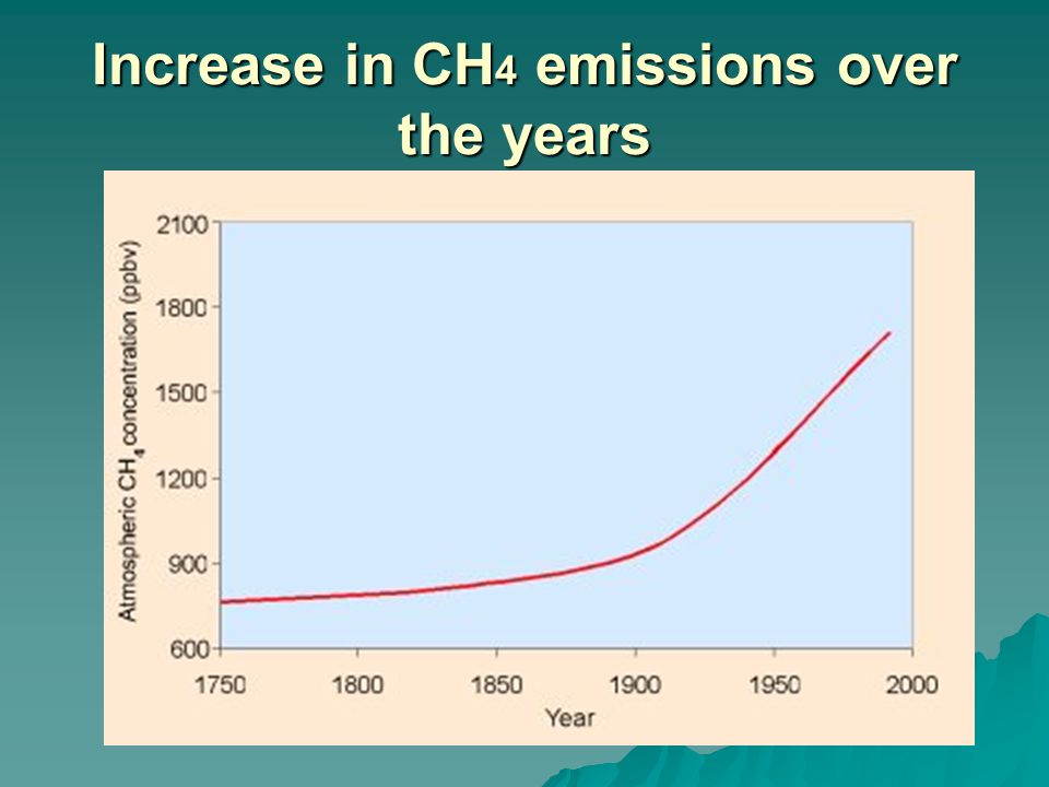 Increase in CH 4 emissions over the years