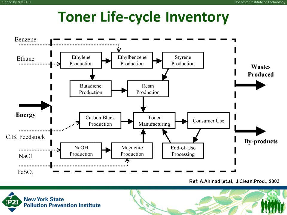 Toner Life-cycle Inventory Ref: A.Ahmadi,et.al, J.Clean.Prod., 2003