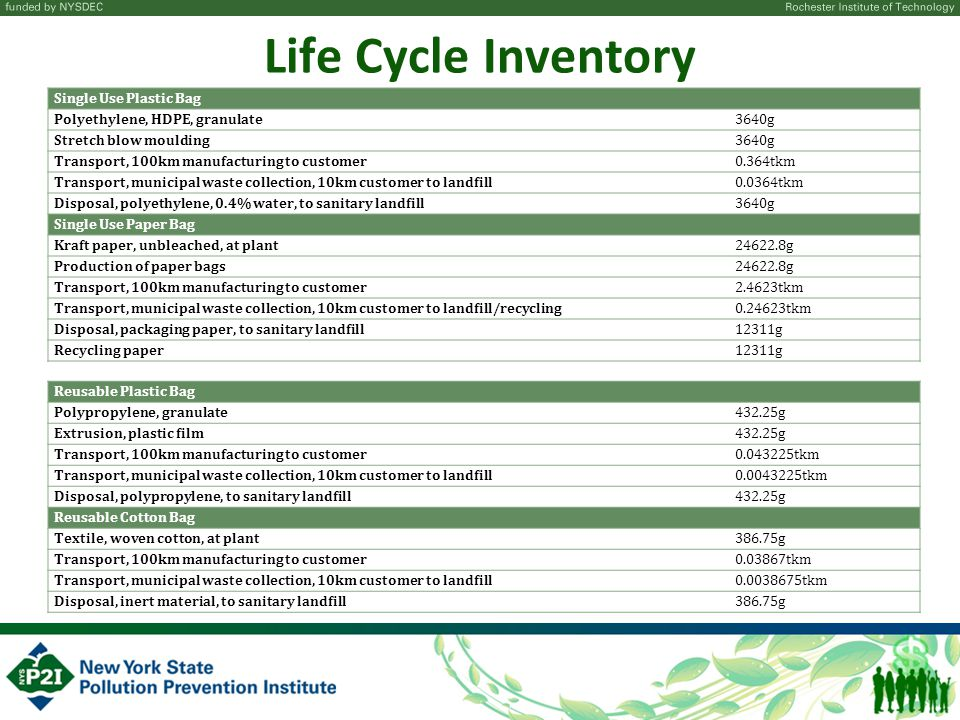 Life Cycle Inventory Reusable Plastic Bag Polypropylene, granulate432.25g Extrusion, plastic film432.25g Transport, 100km manufacturing to customer0.043225tkm Transport, municipal waste collection, 10km customer to landfill0.0043225tkm Disposal, polypropylene, to sanitary landfill432.25g Reusable Cotton Bag Textile, woven cotton, at plant386.75g Transport, 100km manufacturing to customer0.03867tkm Transport, municipal waste collection, 10km customer to landfill0.0038675tkm Disposal, inert material, to sanitary landfill386.75g Single Use Plastic Bag Polyethylene, HDPE, granulate3640g Stretch blow moulding3640g Transport, 100km manufacturing to customer0.364tkm Transport, municipal waste collection, 10km customer to landfill0.0364tkm Disposal, polyethylene, 0.4% water, to sanitary landfill3640g Single Use Paper Bag Kraft paper, unbleached, at plant24622.8g Production of paper bags24622.8g Transport, 100km manufacturing to customer2.4623tkm Transport, municipal waste collection, 10km customer to landfill/recycling0.24623tkm Disposal, packaging paper, to sanitary landfill12311g Recycling paper12311g