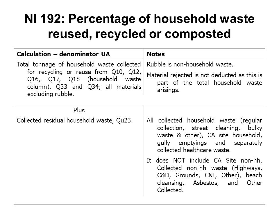 NI 192: Percentage of household waste reused, recycled or composted Calculation – denominator UANotes Total tonnage of household waste collected for recycling or reuse from Q10, Q12, Q16, Q17, Q18 (household waste column), Q33 and Q34; all materials excluding rubble.