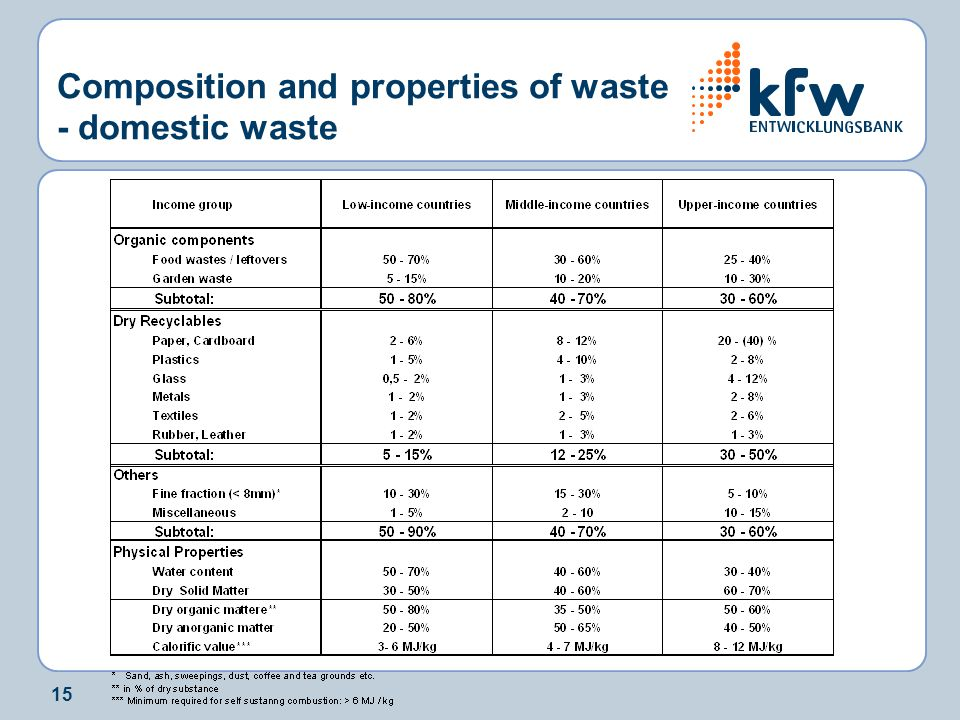 15 Composition and properties of waste - domestic waste