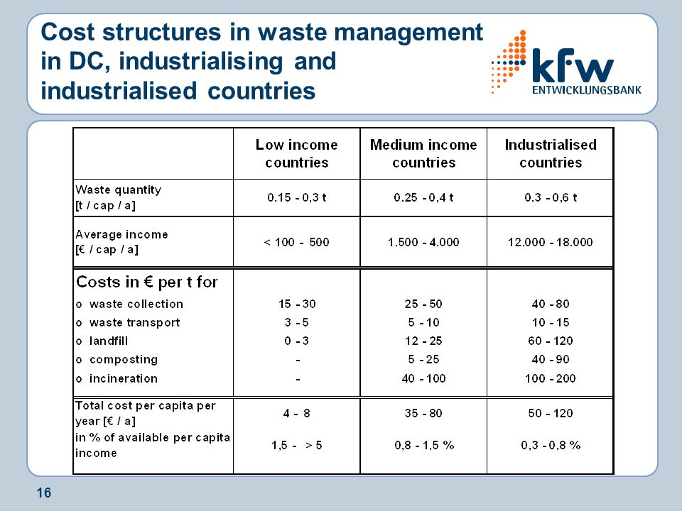 16 Cost structures in waste management in DC, industrialising and industrialised countries