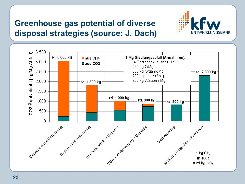 23 Greenhouse gas potential of diverse disposal strategies (source: J. Dach)