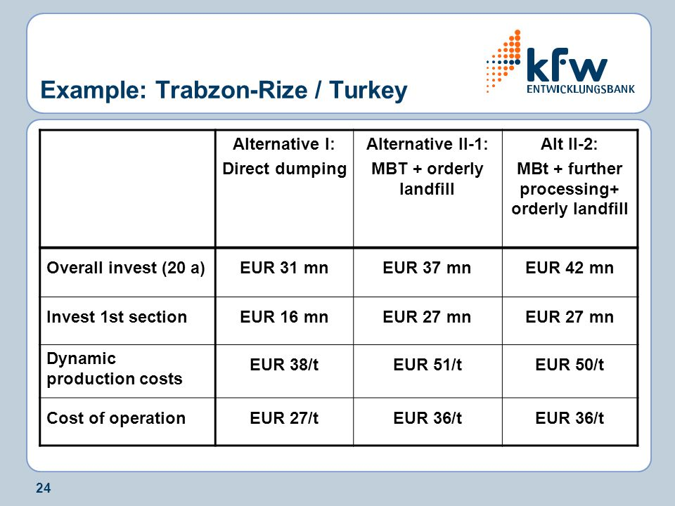 24 Example: Trabzon-Rize / Turkey Alternative I: Direct dumping Alternative II-1: MBT + orderly landfill Alt II-2: MBt + further processing+ orderly landfill Overall invest (20 a)EUR 31 mnEUR 37 mnEUR 42 mn Invest 1st sectionEUR 16 mnEUR 27 mn Dynamic production costs EUR 38/tEUR 51/tEUR 50/t Cost of operationEUR 27/tEUR 36/t