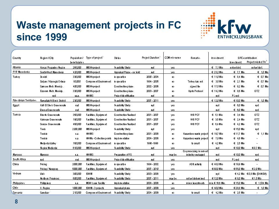 8 Waste management projects in FC since 1999