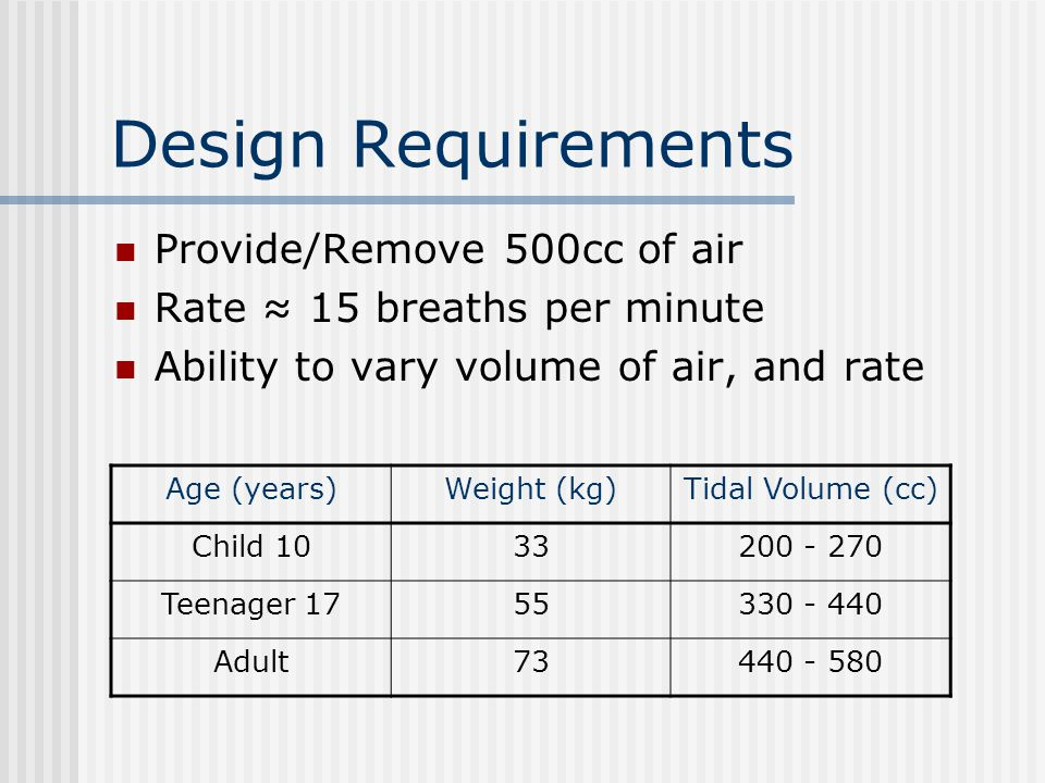 Design Requirements Provide/Remove 500cc of air Rate ≈ 15 breaths per minute Ability to vary volume of air, and rate Age (years)Weight (kg)Tidal Volum