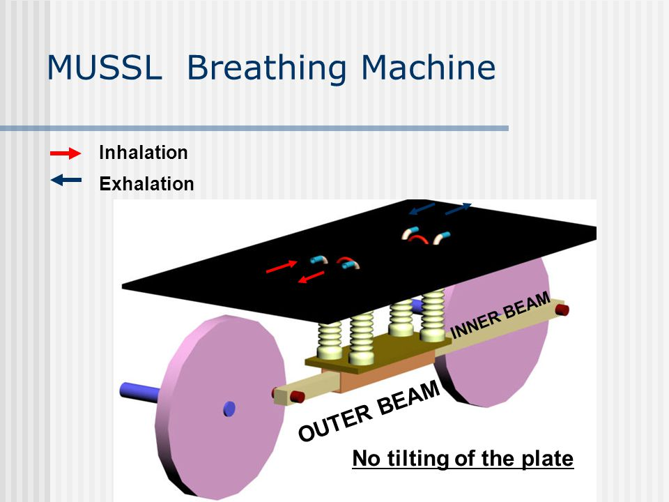 Inhalation Exhalation No tilting of the plate OUTER BEAM INNER BEAM MUSSL Breathing Machine