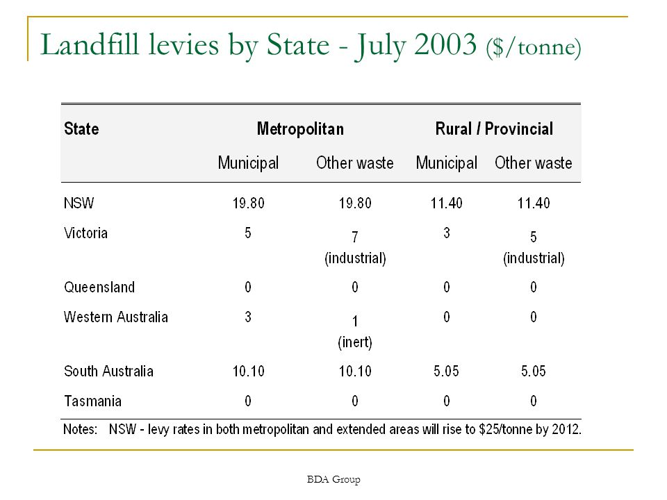 BDA Group Landfill levies by State - July 2003 ($/tonne)