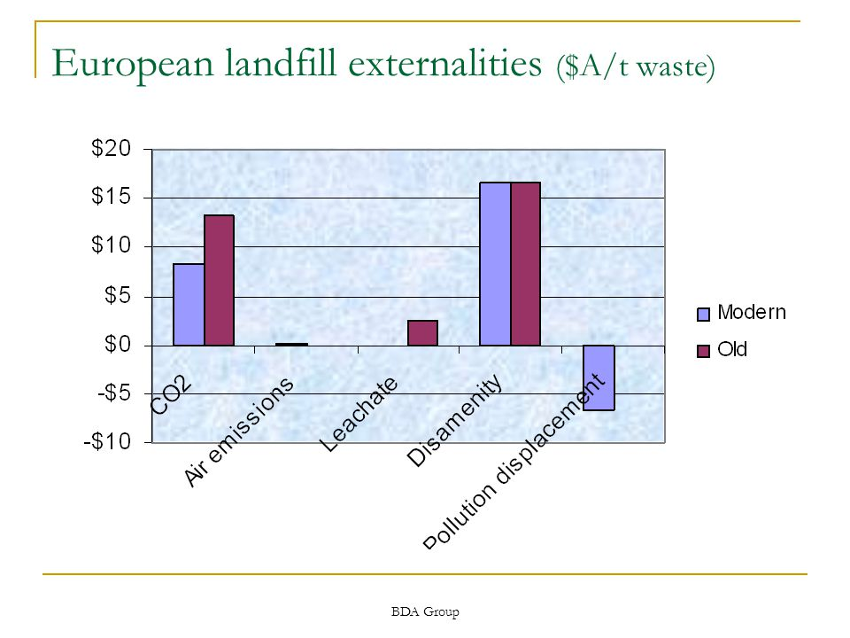 BDA Group European landfill externalities ($A/t waste)