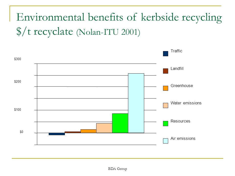 BDA Group $0 $100 $200 $300 Traffic Landfill Greenhouse Water emissions Resources Air emissions Environmental benefits of kerbside recycling $/t recyclate (Nolan-ITU 2001)