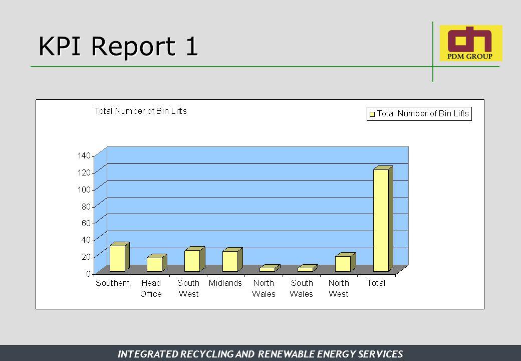 KPI Report 1