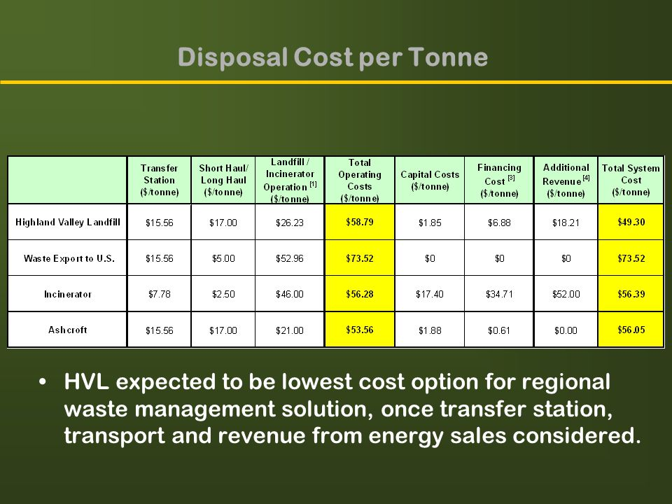 Disposal Cost per Tonne HVL expected to be lowest cost option for regional waste management solution, once transfer station, transport and revenue from energy sales considered.