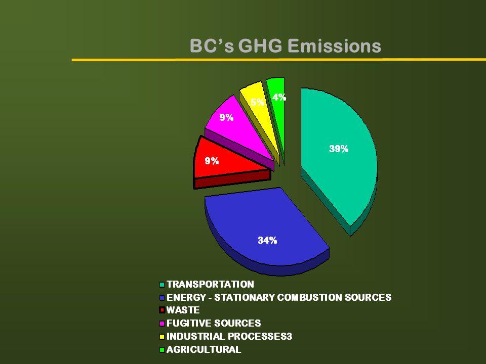 BC's GHG Emissions