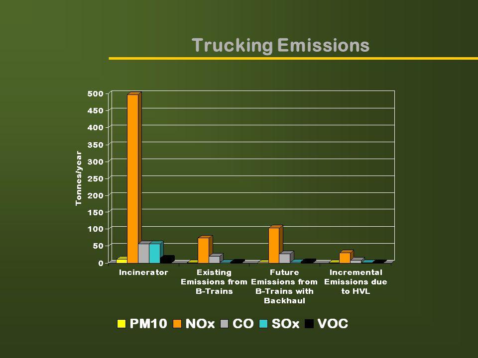 Trucking Emissions
