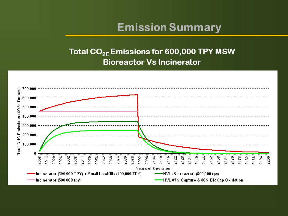 Emission Summary Total CO 2E Emissions for 600,000 TPY MSW Bioreactor Vs Incinerator