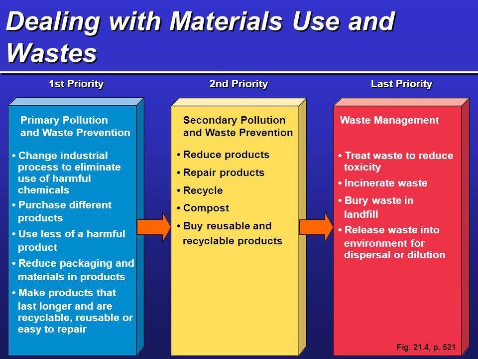 Dealing with Materials Use and Wastes 1st Priority 2nd Priority Last Priority Primary Pollution and Waste Prevention Change industrial process to elim