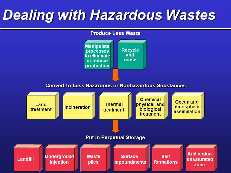 Dealing with Hazardous Wastes Produce Less Waste Convert to Less Hazardous or Nonhazardous Substances Put in Perpetual Storage Manipulate processes to