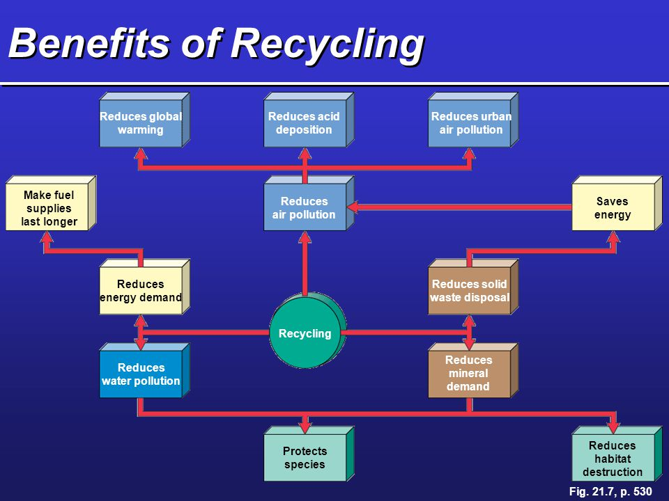 Benefits of Recycling Reduces global warming Reduces acid deposition Reduces urban air pollution Make fuel supplies last longer Reduces air pollution
