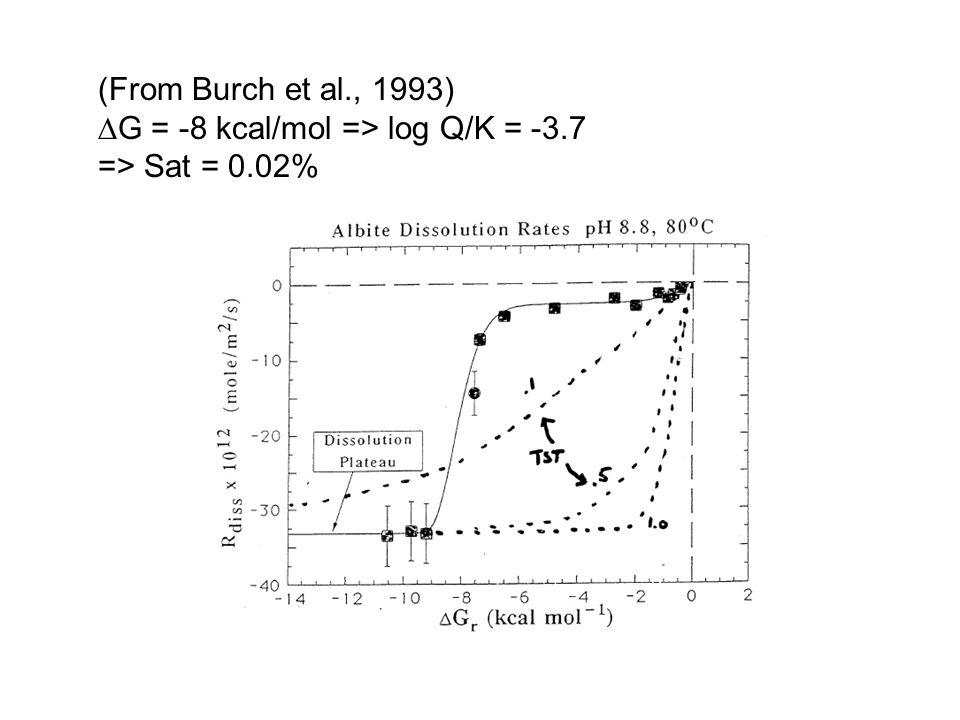 (From Burch et al., 1993)  G = -8 kcal/mol => log Q/K = -3.7 => Sat = 0.02%