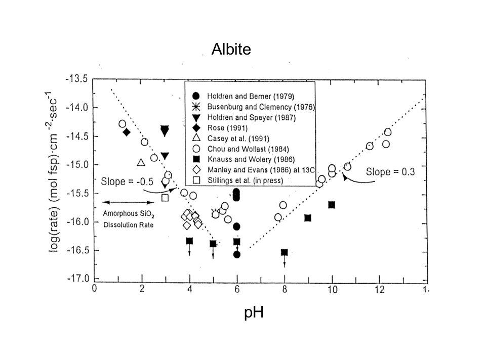 pH Albite