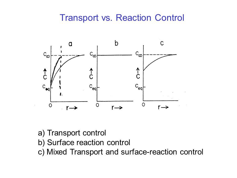 Transport vs.