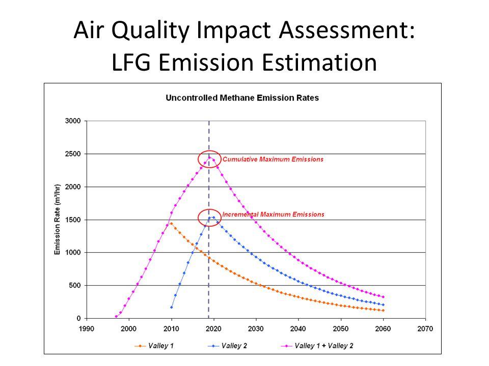 Air Quality Impact Assessment: LFG Emission Estimation