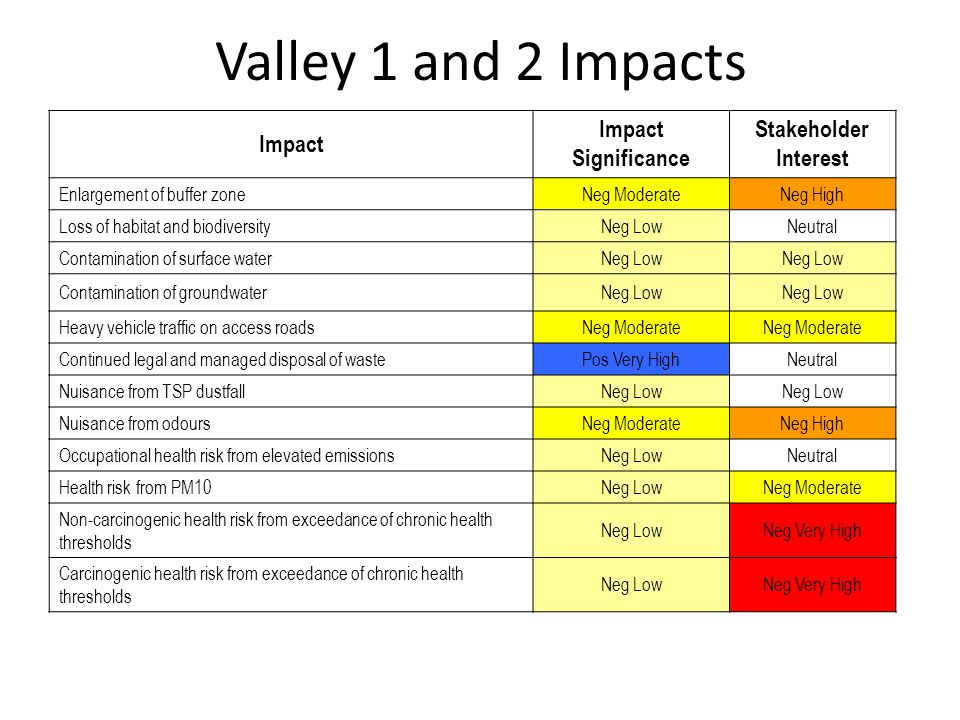 Valley 1 and 2 Impacts Impact Impact Significance Stakeholder Interest Enlargement of buffer zoneNeg ModerateNeg High Loss of habitat and biodiversityNeg LowNeutral Contamination of surface waterNeg Low Contamination of groundwaterNeg Low Heavy vehicle traffic on access roadsNeg Moderate Continued legal and managed disposal of wastePos Very HighNeutral Nuisance from TSP dustfallNeg Low Nuisance from odoursNeg ModerateNeg High Occupational health risk from elevated emissionsNeg LowNeutral Health risk from PM10Neg LowNeg Moderate Non-carcinogenic health risk from exceedance of chronic health thresholds Neg LowNeg Very High Carcinogenic health risk from exceedance of chronic health thresholds Neg LowNeg Very High