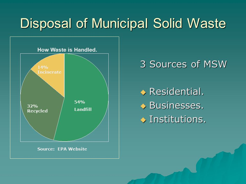 Disposal of Municipal Solid Waste 3 Sources of MSW  Residential.