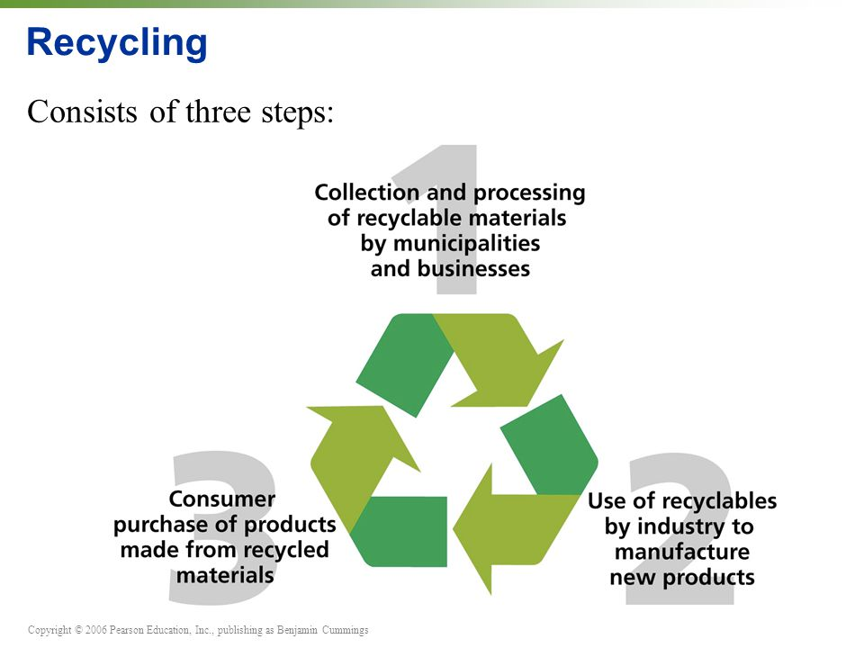 Copyright © 2006 Pearson Education, Inc., publishing as Benjamin Cummings Recycling Consists of three steps: