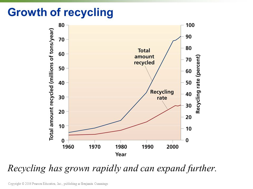 Copyright © 2006 Pearson Education, Inc., publishing as Benjamin Cummings Growth of recycling Recycling has grown rapidly and can expand further.