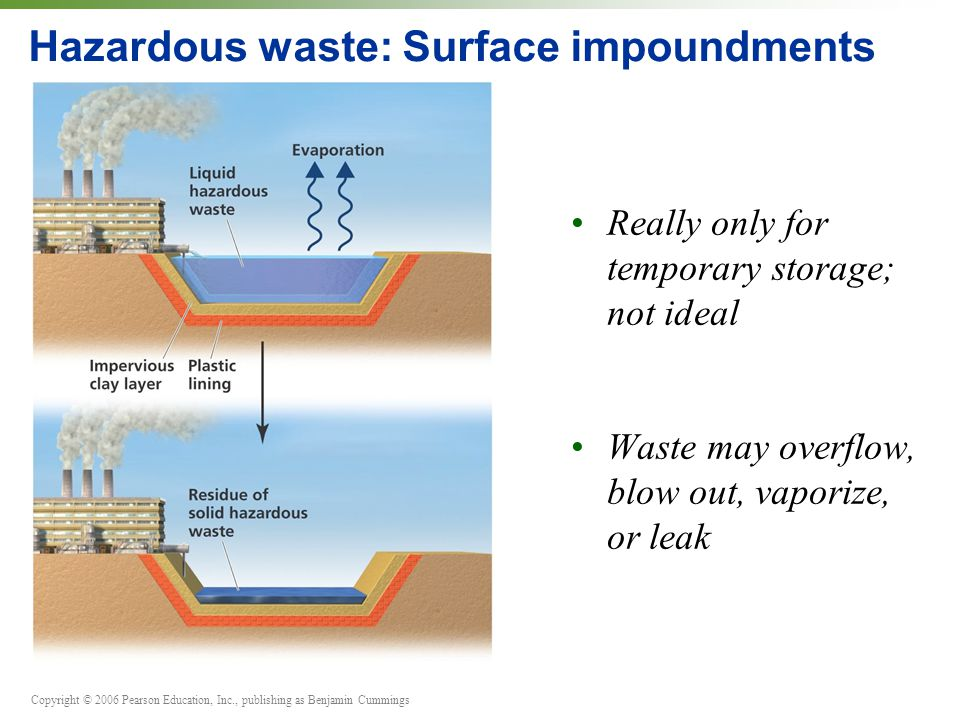 Copyright © 2006 Pearson Education, Inc., publishing as Benjamin Cummings Hazardous waste: Surface impoundments Really only for temporary storage; not