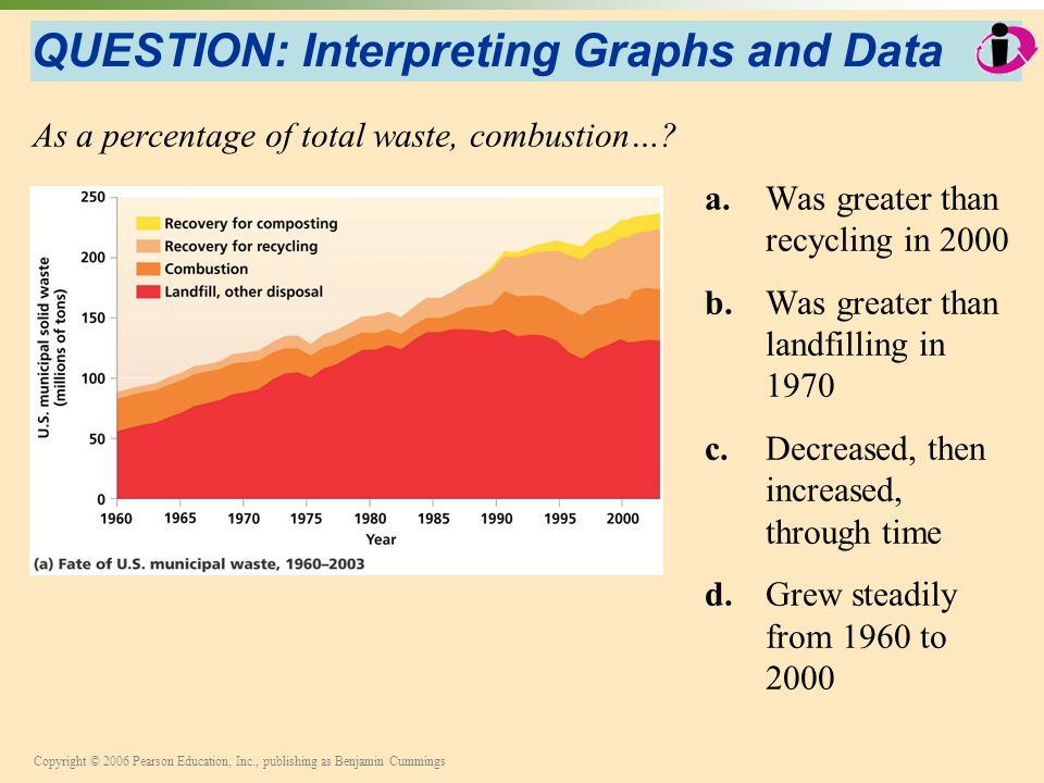 Copyright © 2006 Pearson Education, Inc., publishing as Benjamin Cummings QUESTION: Interpreting Graphs and Data As a percentage of total waste, combu