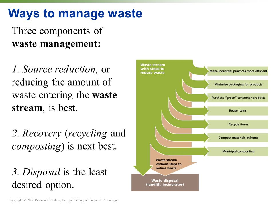 Copyright © 2006 Pearson Education, Inc., publishing as Benjamin Cummings Ways to manage waste Three components of waste management: 1. Source reducti
