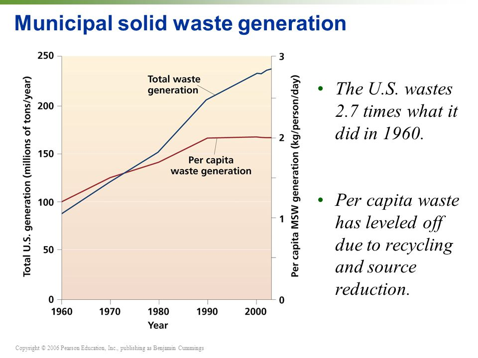 Copyright © 2006 Pearson Education, Inc., publishing as Benjamin Cummings Municipal solid waste generation Plastic and paper products have been growing faster than other types of waste.