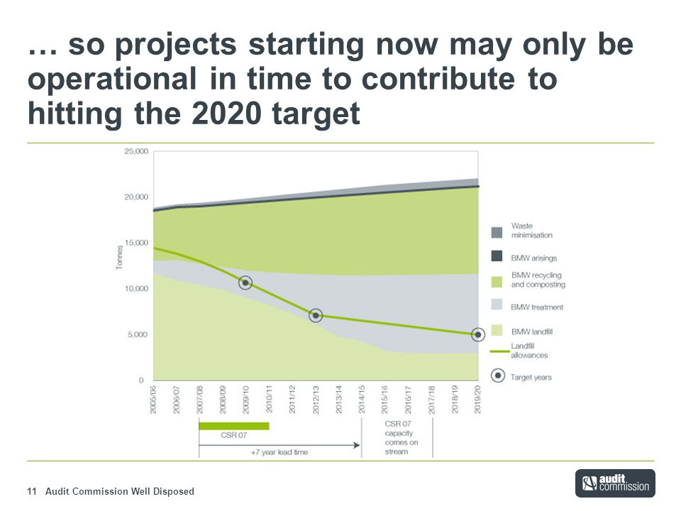 Audit Commission Well Disposed11 … so projects starting now may only be operational in time to contribute to hitting the 2020 target