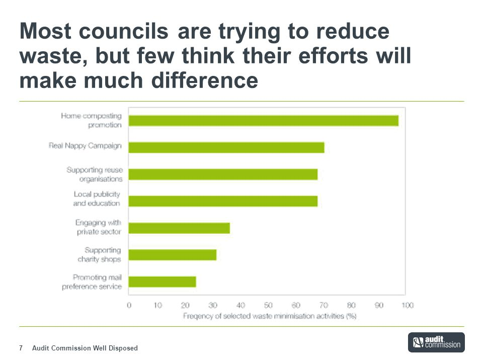 Audit Commission Well Disposed8 Councils expect further improvements in recycling rates but few expect to recycle more than half their waste