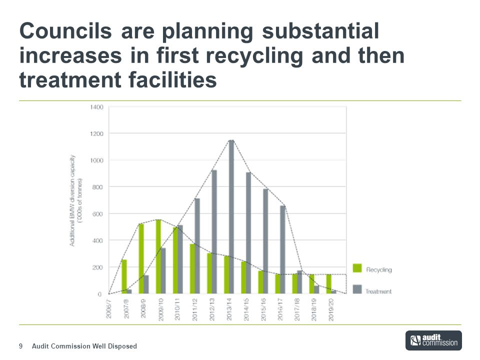 Audit Commission Well Disposed9 Councils are planning substantial increases in first recycling and then treatment facilities