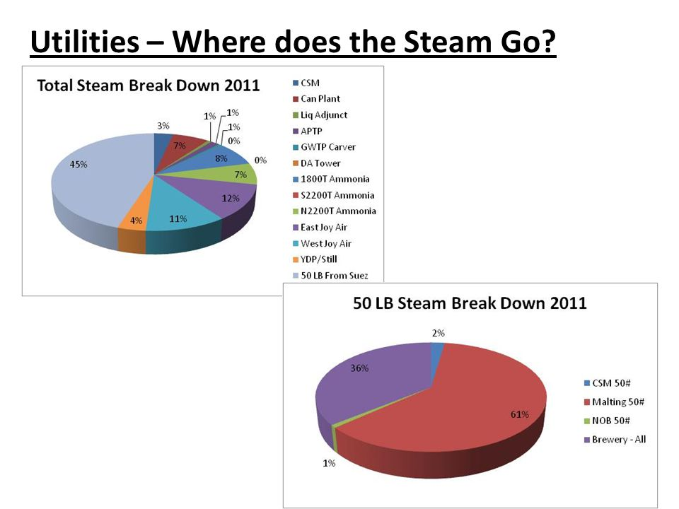 Utilities – Where does the Steam Go?