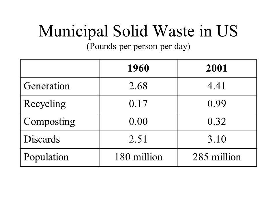 Municipal Solid Waste in US (Pounds per person per day) 19602001 Generation2.684.41 Recycling0.170.99 Composting0.000.32 Discards2.513.10 Population180 million285 million