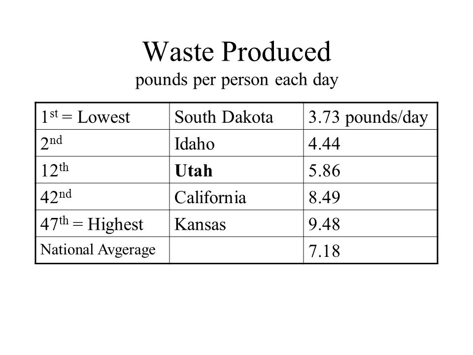 Waste Produced pounds per person each day 1 st = LowestSouth Dakota3.73 pounds/day 2 nd Idaho4.44 12 th Utah5.86 42 nd California8.49 47 th = HighestKansas9.48 National Avgerage 7.18