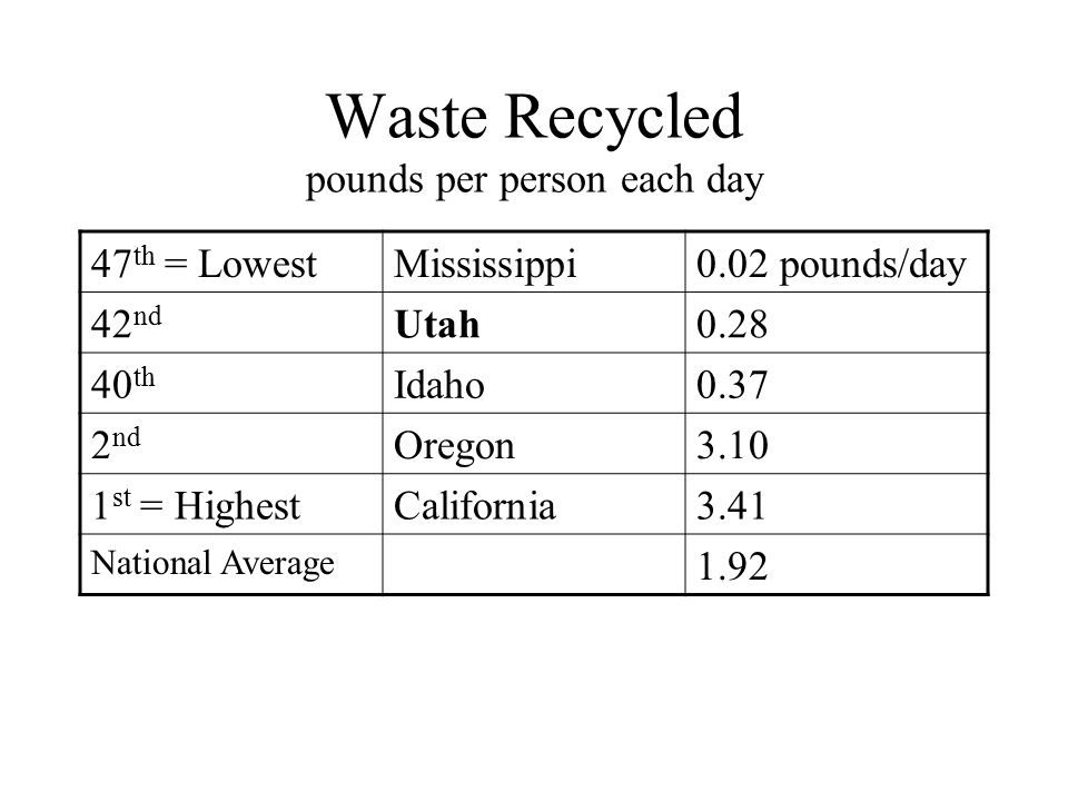 Waste Recycled pounds per person each day 47 th = LowestMississippi0.02 pounds/day 42 nd Utah0.28 40 th Idaho0.37 2 nd Oregon3.10 1 st = HighestCalifornia3.41 National Average 1.92
